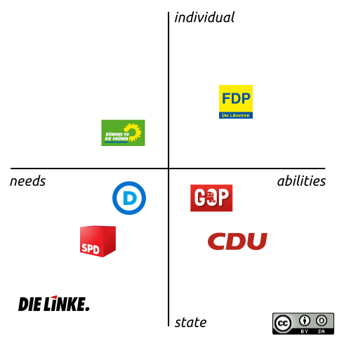 A two dimensional scheme of politics.