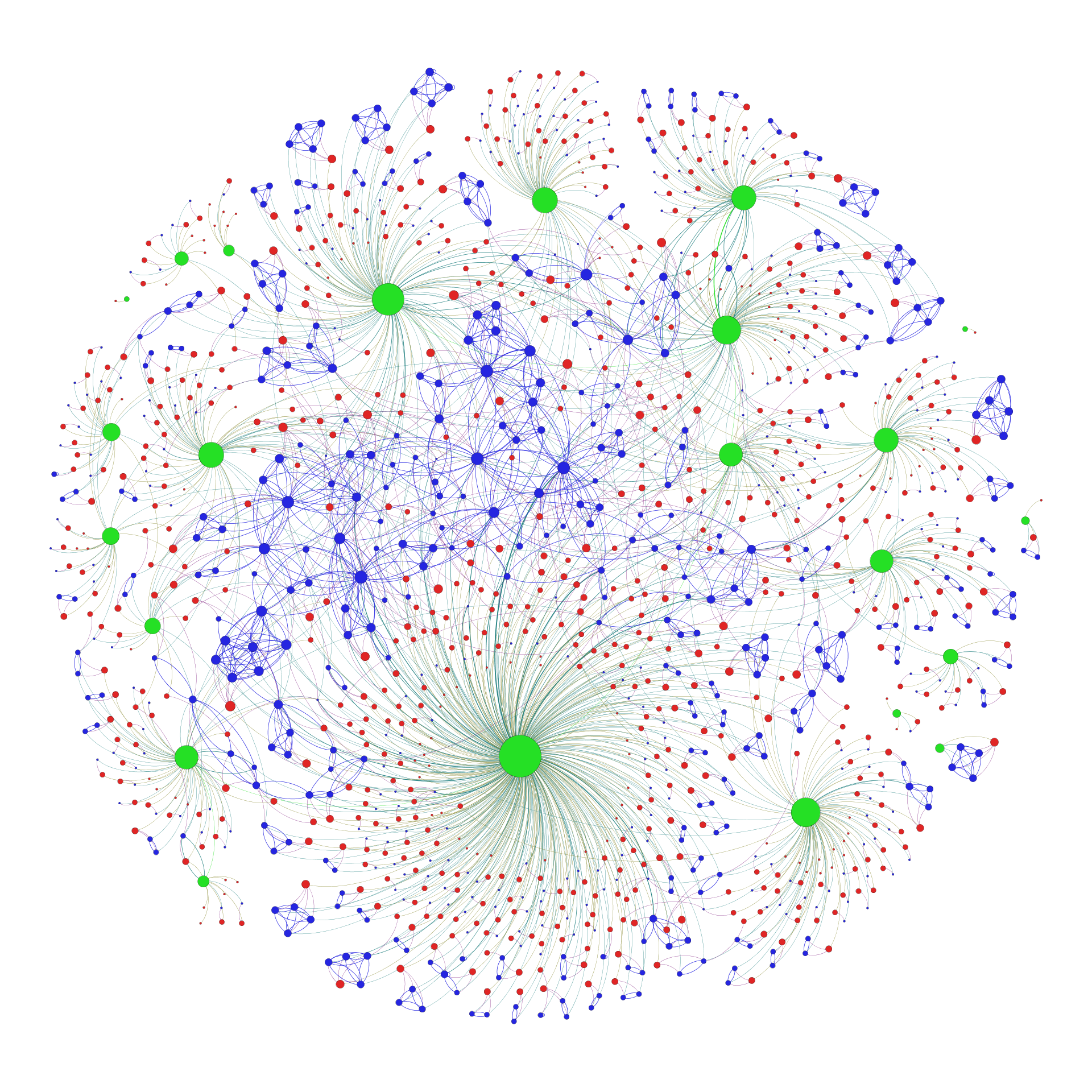Hackaday Network Analysis