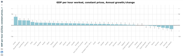 OECD-Productivity-Growth